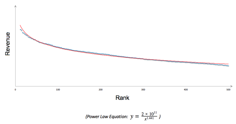 2012 Power Law Curve
