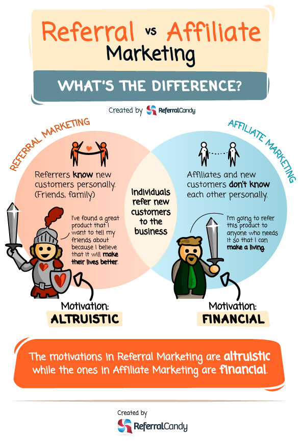 Referral vs Affiliate Marketing: What's the difference? [Infographic]